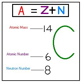 stands for the number of protons the value of z determines the